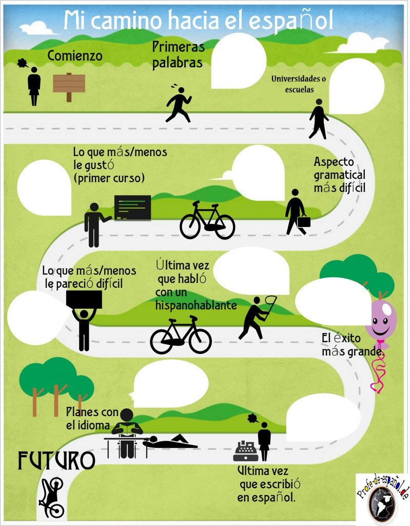 aprendizaje de español-infografía