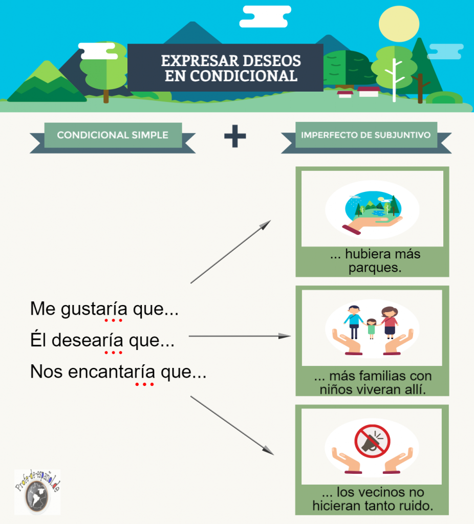 infografía-condicional-imperfecto de subjuntivo